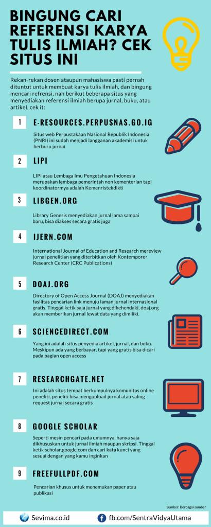 Infografik Situs