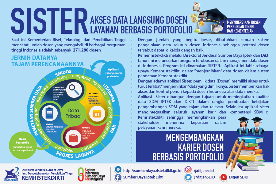 infografis-SISTER